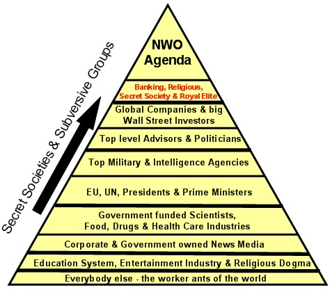 NWO Agenda